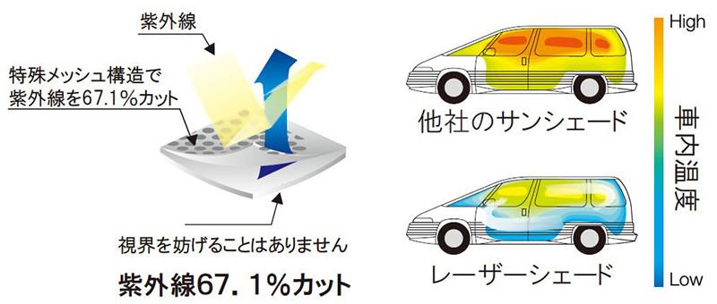LaserShades レーザーシェード 快適な車内