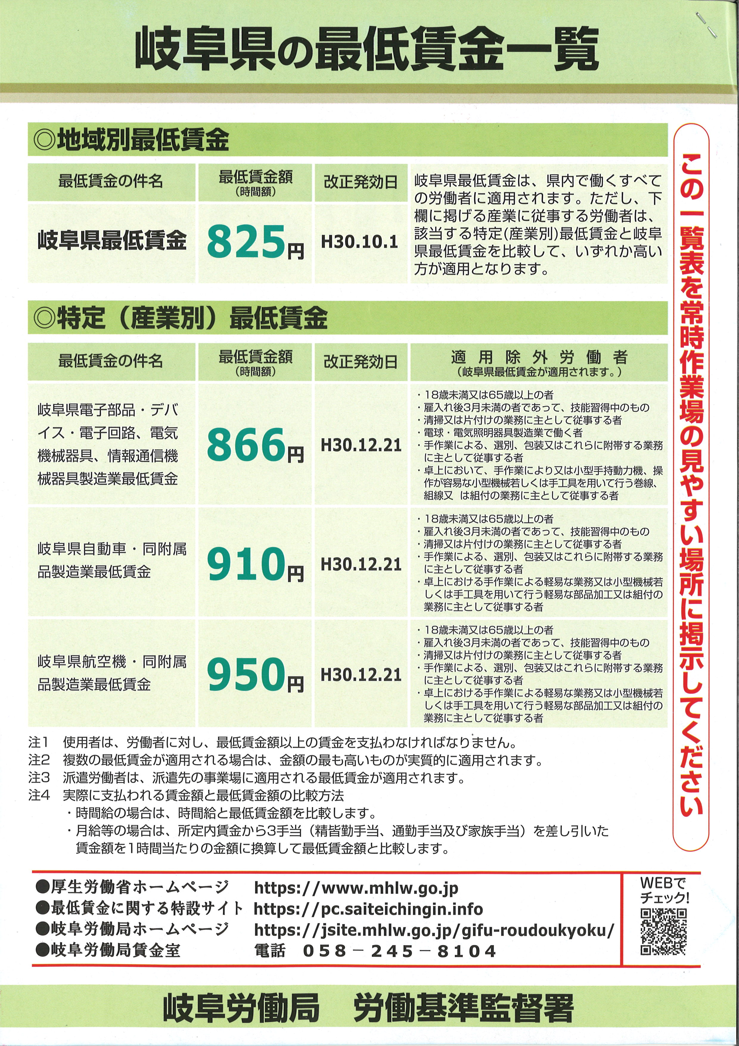 岐阜県の最低賃金一覧