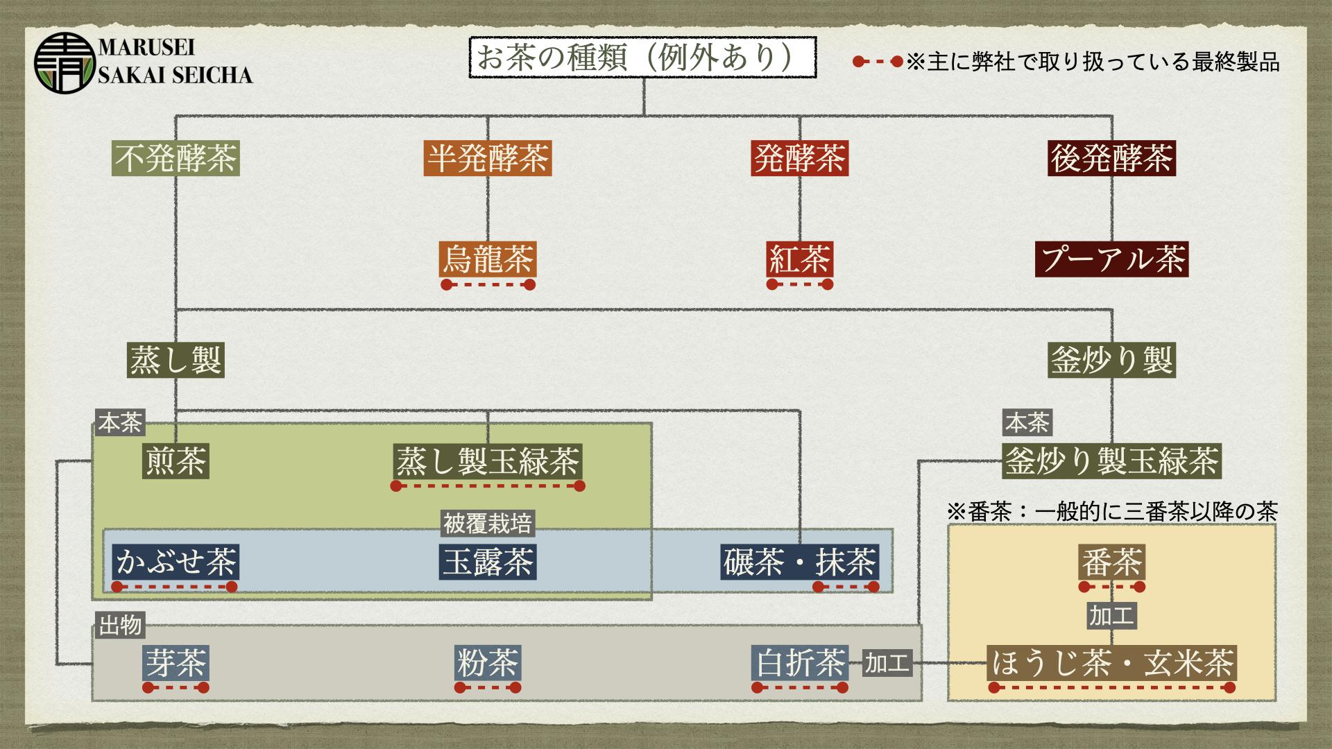 お茶の種類の説明図