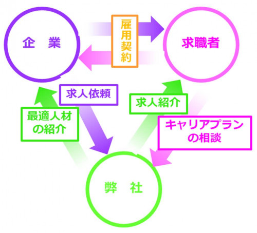 有料職業紹介の図.jpg