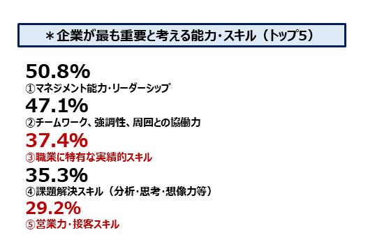 7_企業が最も重要と考える能力・スキル(トップ5).png