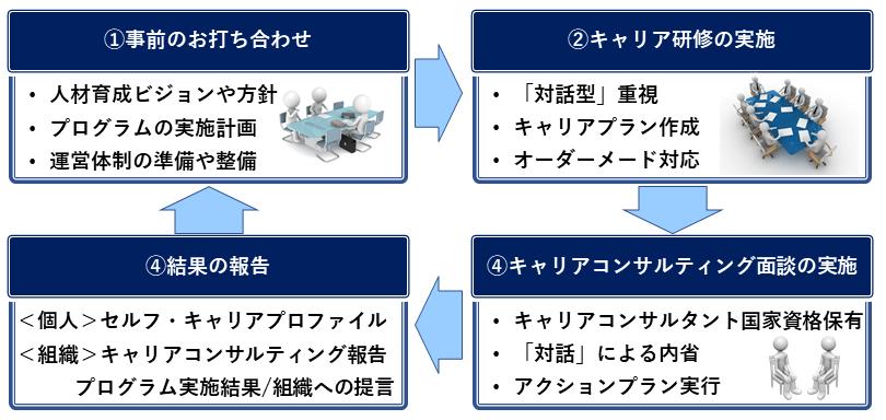 プログラムのステップ.png