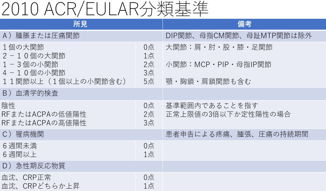 2010 ACR/EULAR分類基準