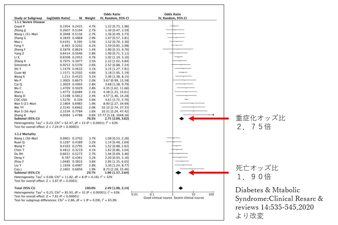 糖尿病患者さんは新型コロナウイルスcovid-19感染で重篤化しやすい
