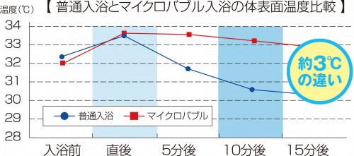 体表面温度比較.png