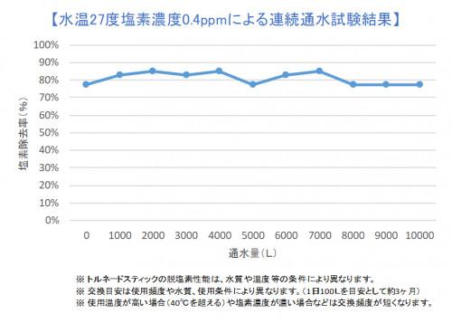 脱塩素グラフ.png