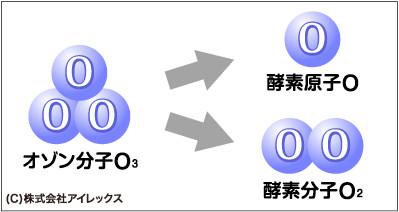 オゾン分子.gif
