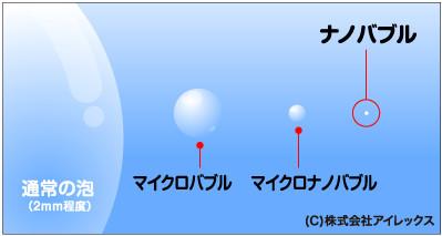 ナノバブル大きさ.gif