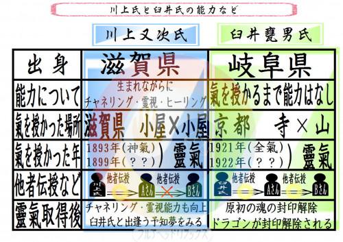 川上氏と臼井氏の能力など.JPG