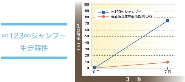 ∞123∞シャンプー生分解性