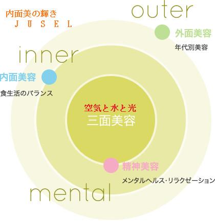 三面美容concept_img.png