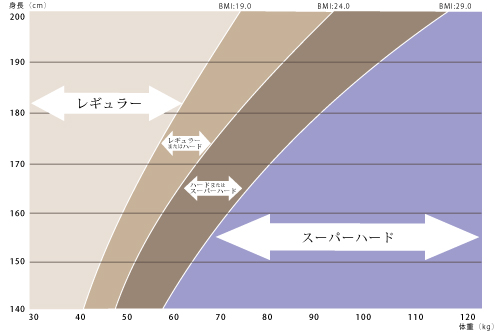 &FREEマットレスBMI表1.jpg