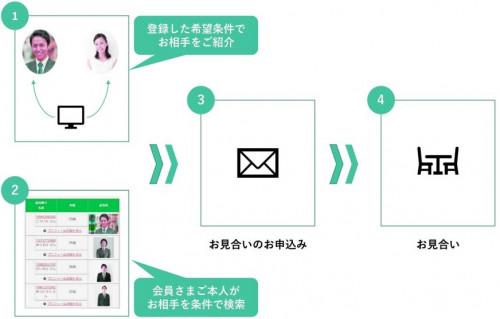 コネクトシップ_サービスの流れ.jpg