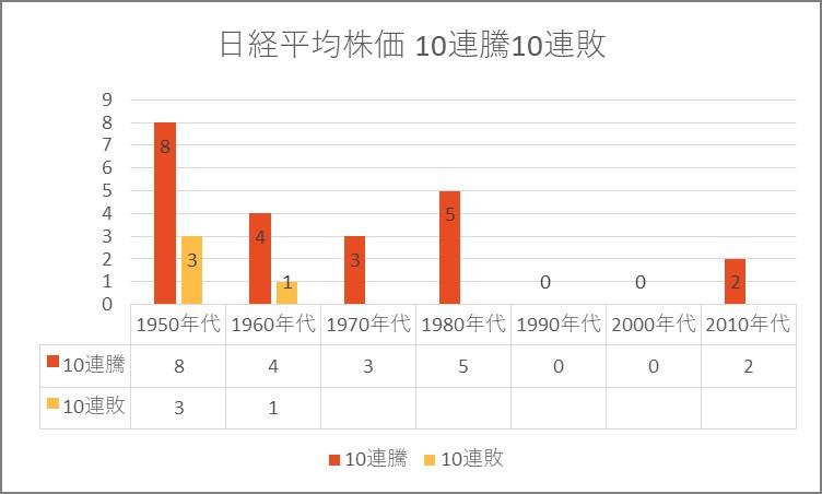 日経平均株価10連騰10連敗.jpg