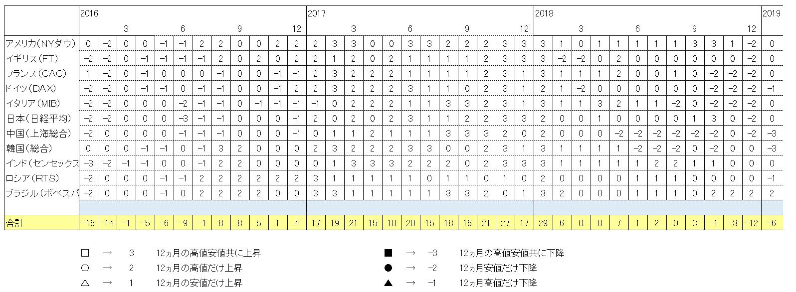 01トレンド合計.png