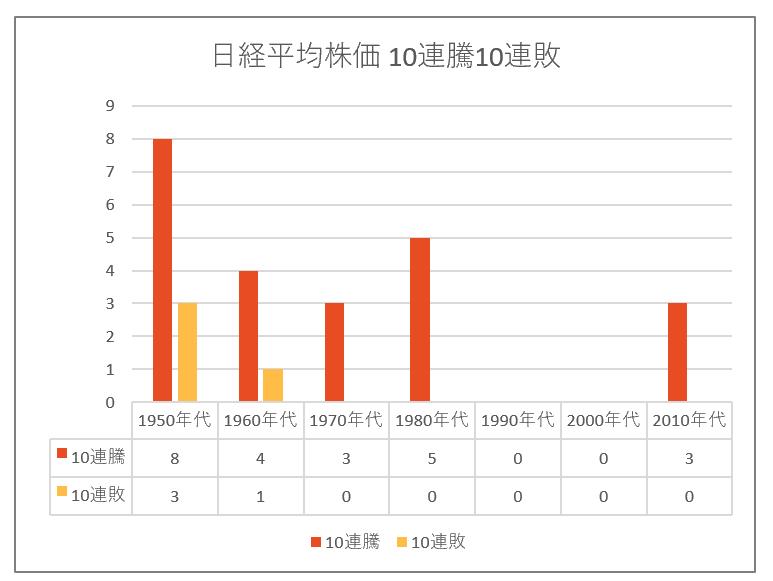 2019日経平均株価10連騰.png