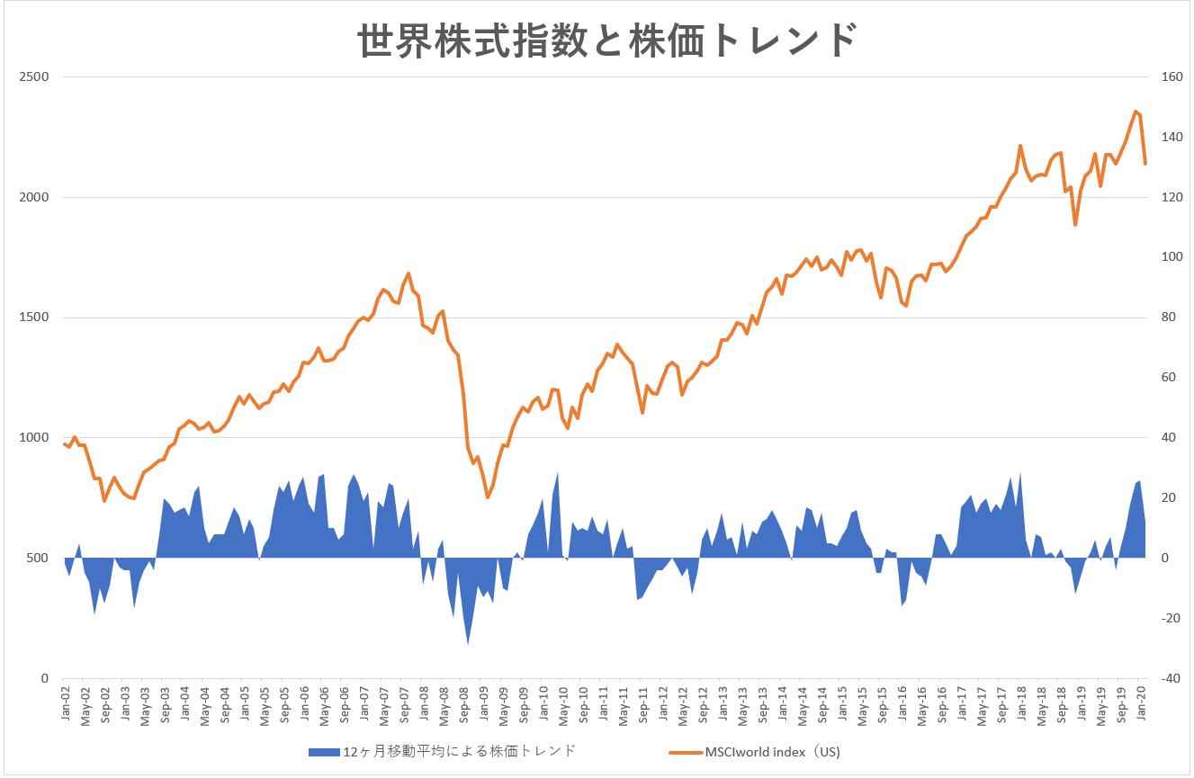 世界株式指数と株価トレンド02.png