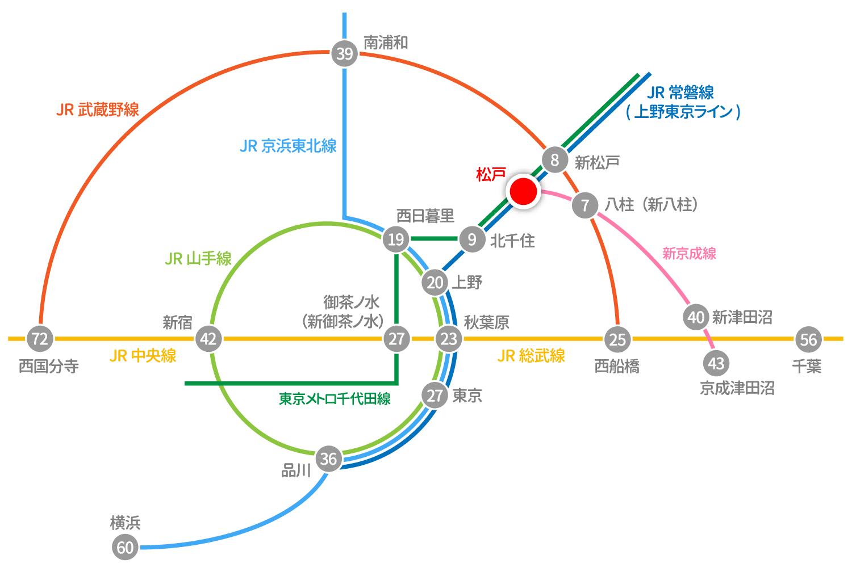 路線図と所要時間