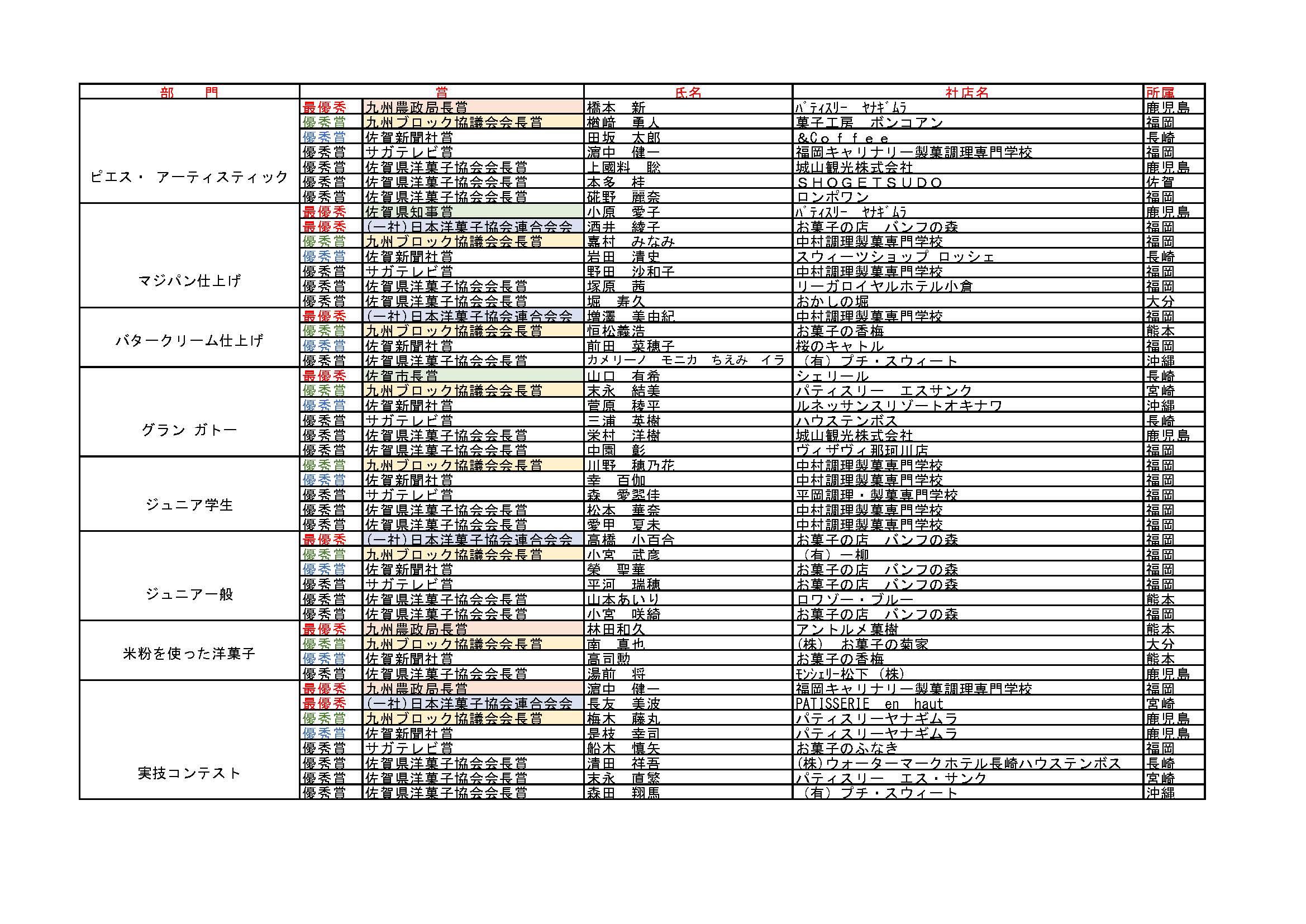 第8回全九州実技コンテスト大会賞一覧