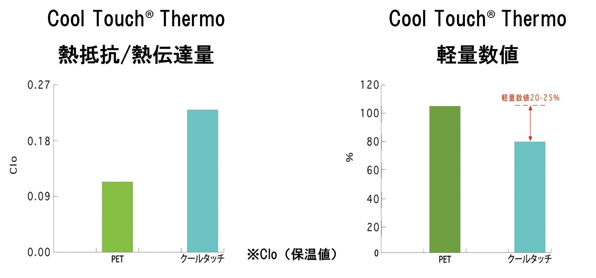 保温と軽量数値グラフ.jpg