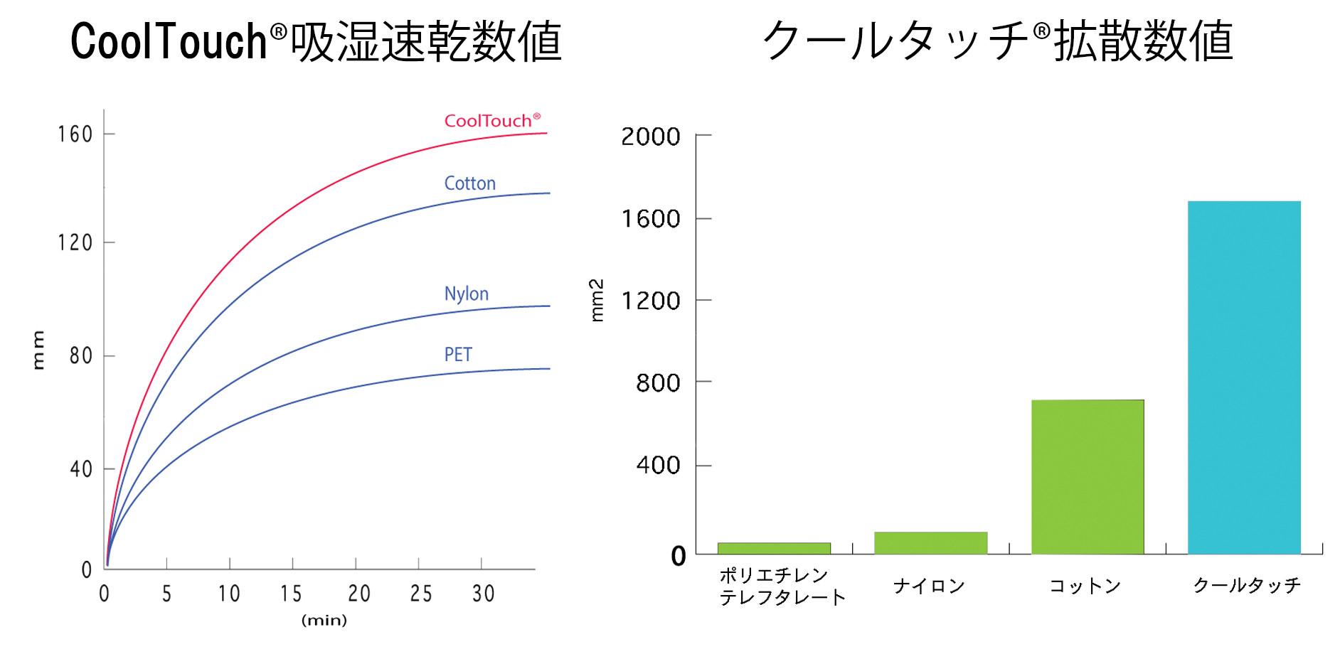 吸湿速乾&拡散数値グラフ.jpg