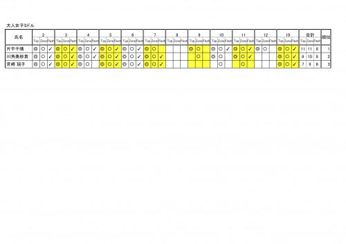 2周年コンペ@9A予選リザルト - 大人女子ミドル 順位-2.jpg