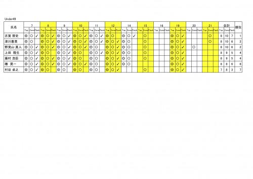 2周年コンペ@9A予選リザルト - Under49 順位-2.jpg