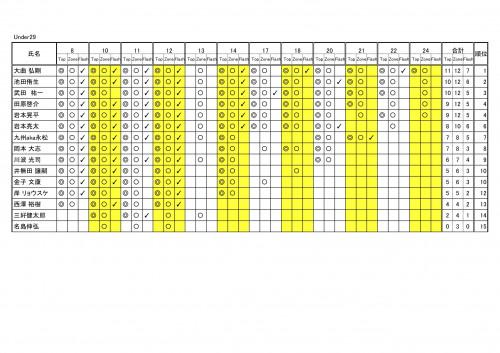 2周年コンペ@9A予選リザルト - Under29 順位-2.jpg