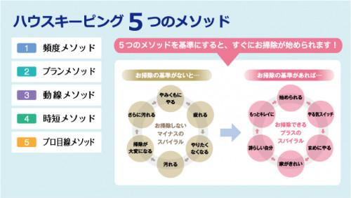 ①5つのメソッド スパイラル図.gif