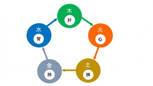 五行説図 - コピー.jpg