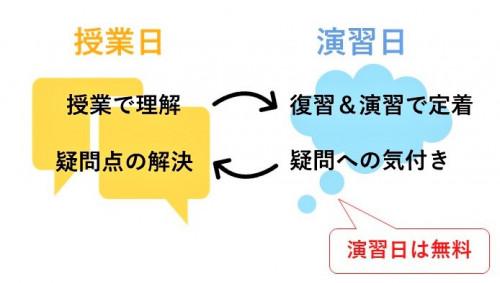 授業と演習日サイクル図トップページ下.jpg