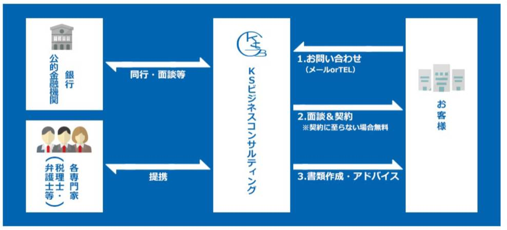 株式会社KSビジネスコンサルティング サービスの流れ.jpg