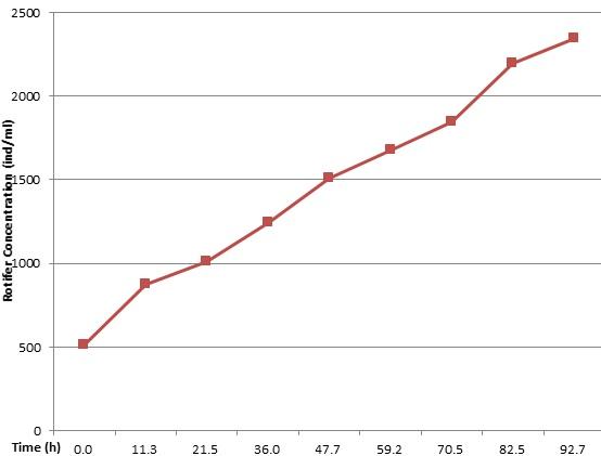 グラフ(EM2).jpg