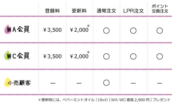 WA会員、WC会員、価格表