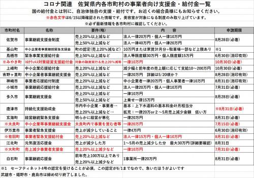 コロナ佐賀県内給付金一覧6月22日.jpg