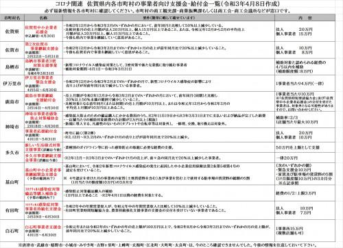 r3.4月コロナ支援金・補助金まとめ.jpg