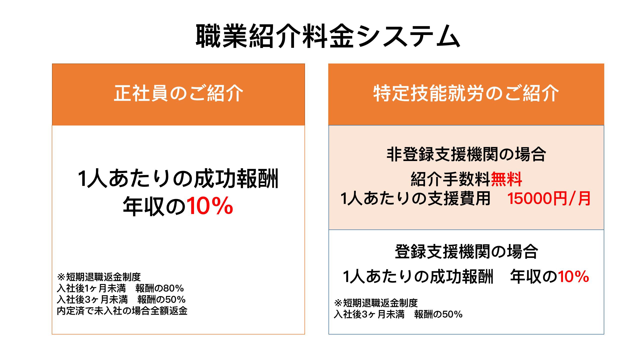 職業紹介料金システム.png