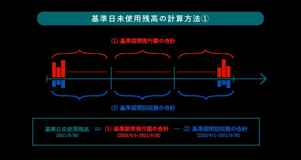 図表B-5-1