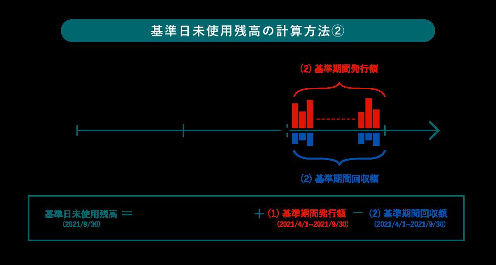 図表B-5-2