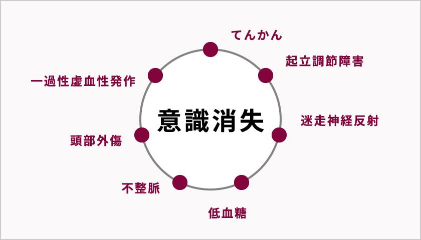 図:意識消失の主な原因