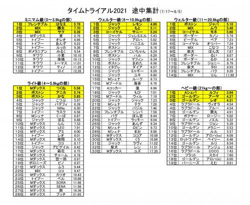 タイムトライアル 2021夏_01.jpg