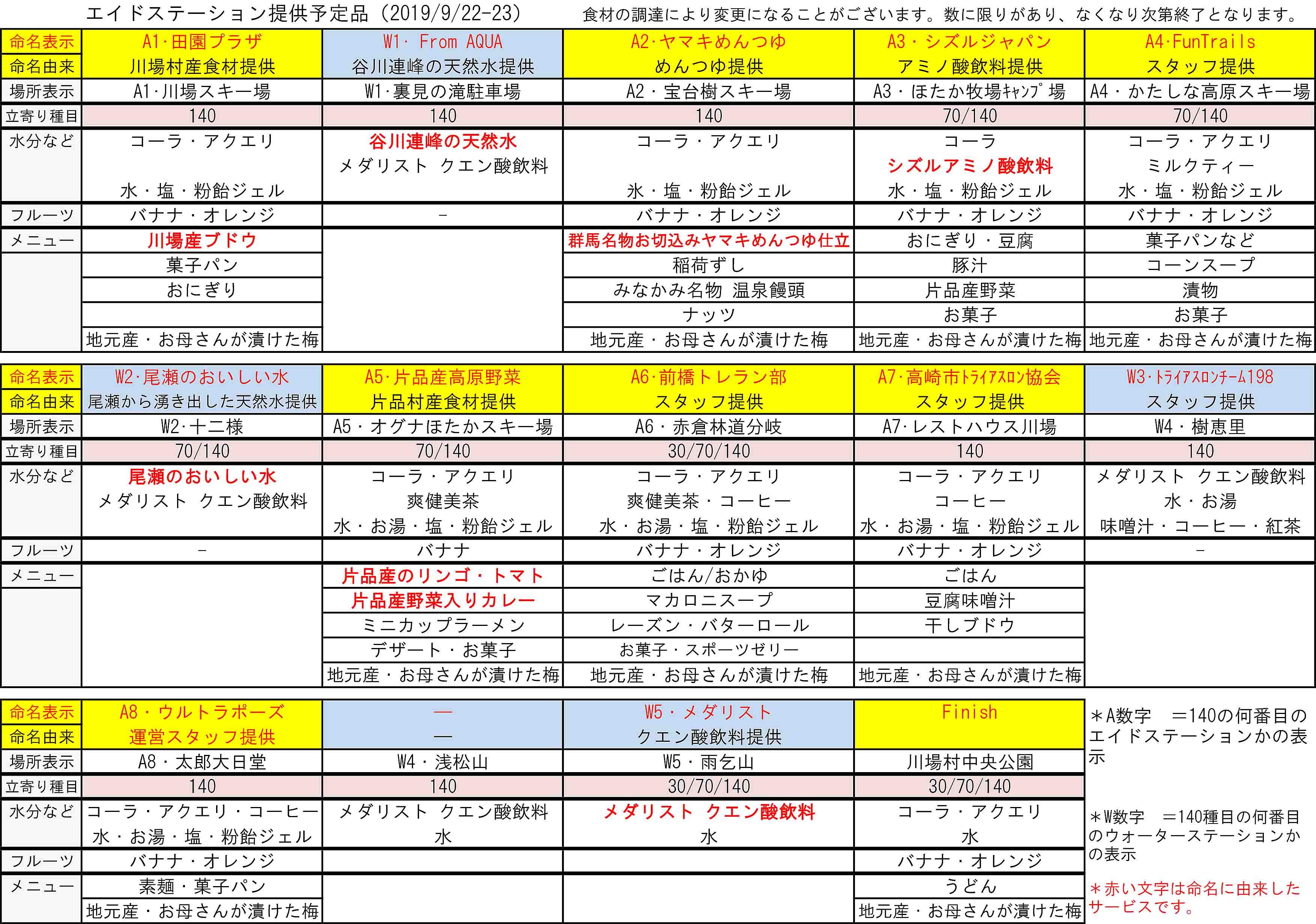 2019エイド提供品 .jpg