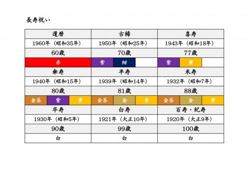 長寿祝い早見表_page-0001.jpg