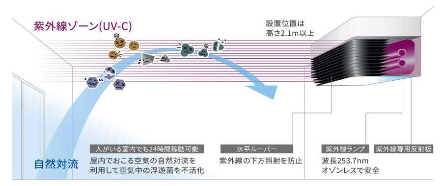 紫外線によるコロナウイルス対策に効果的な紫外線照射殺菌装置エアロシールド