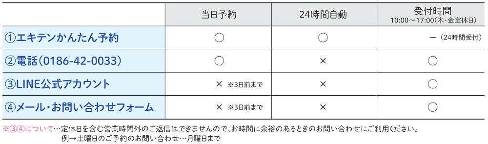 和屋のパンフレット2020 予約受付表.png