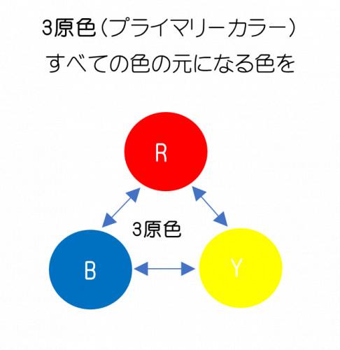 3原色図.png