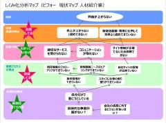 仕組み化分析マップ.PNG