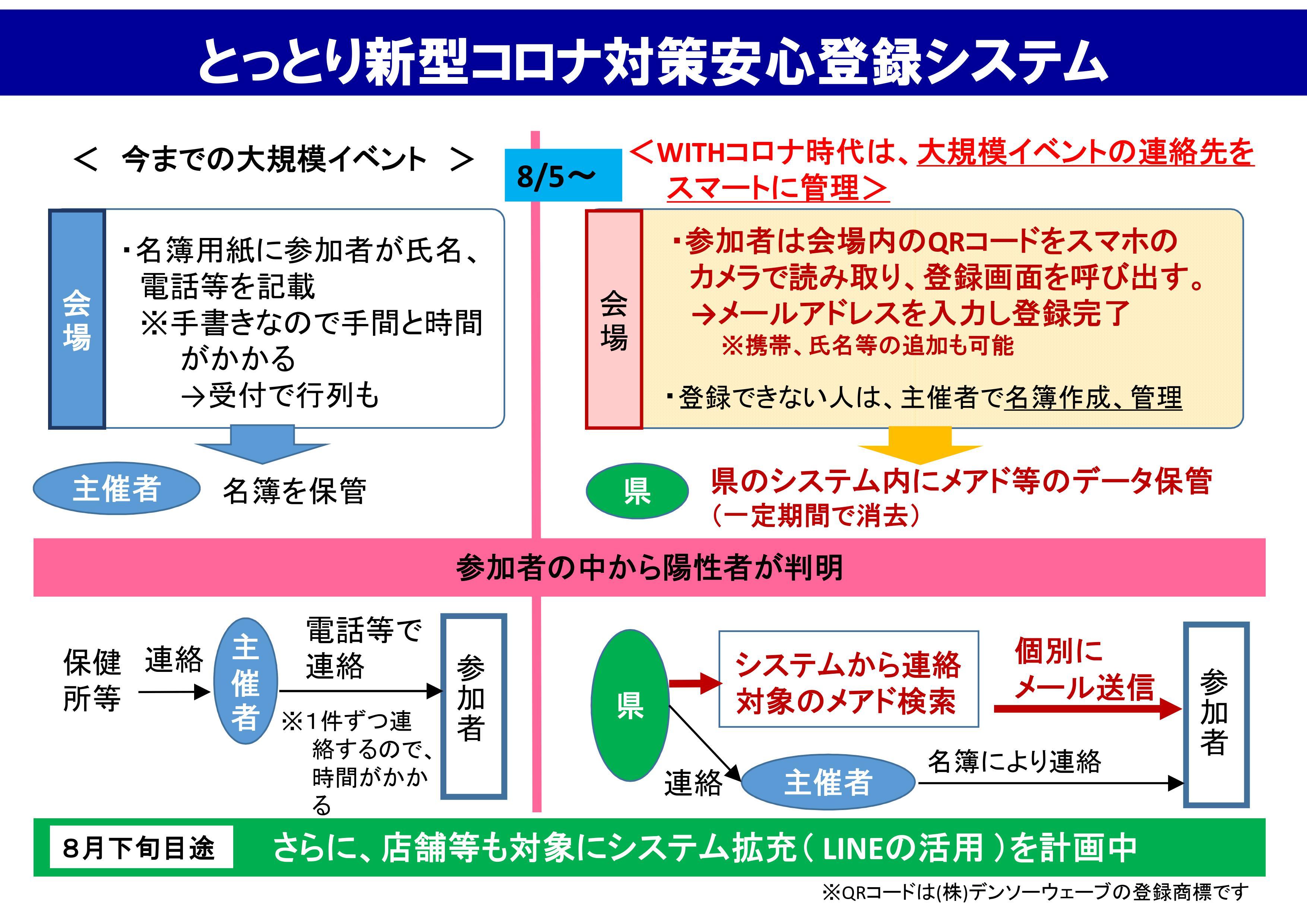 コロナ 鳥取 県 コロナ対策本部/新型コロナウイルス感染症特設サイト/とりネット
