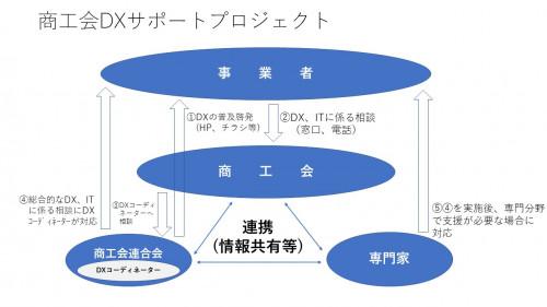 DX窓口相談事業イメージ図.jpg