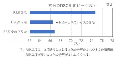 糊化温度図2.png